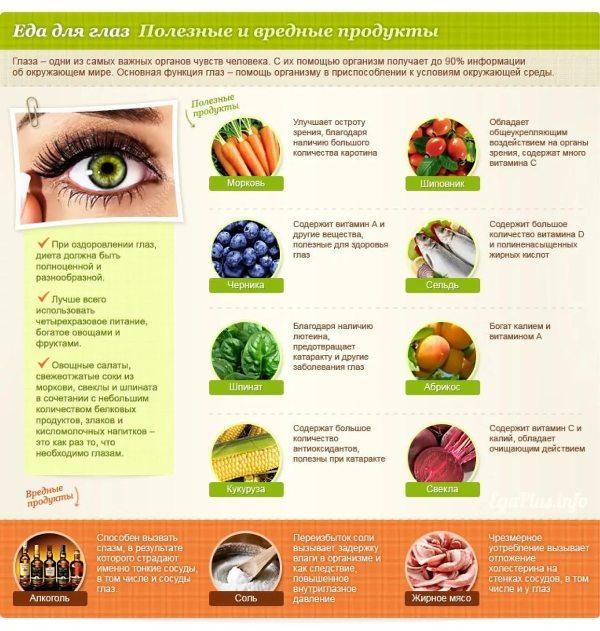 Какие продукты помогут сохранить зрение.