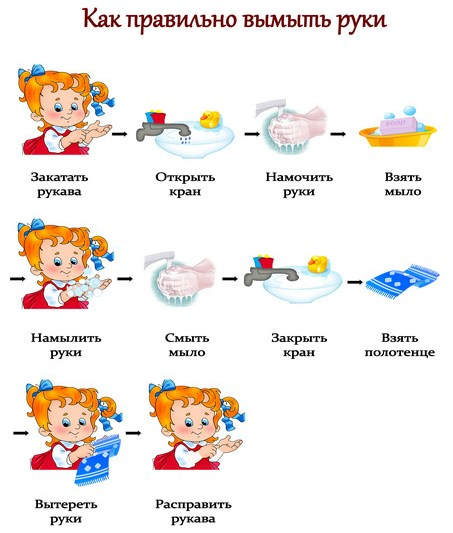 """Инструкция """"как мыть руки"""" для детей."""