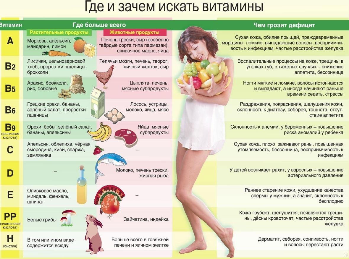 Где и какие витамины?
