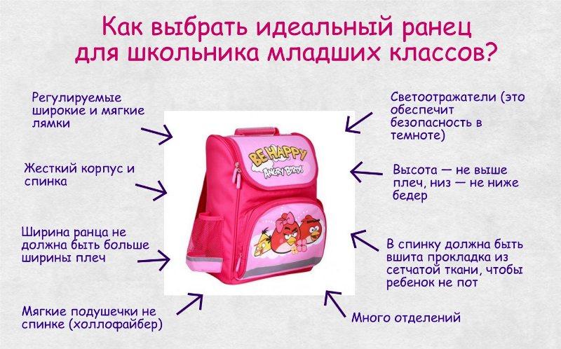 Инфографика на тему, как выбирать рюкзак для школьника младших классов.