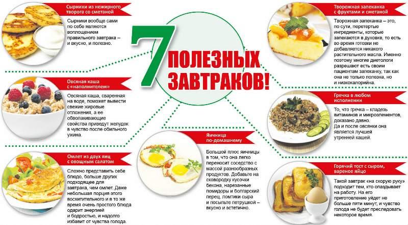 Инфографика, на которой показано, какой завтрак считается полезным