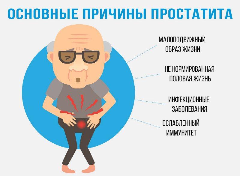 Почему проявляется простатит (инфографика)