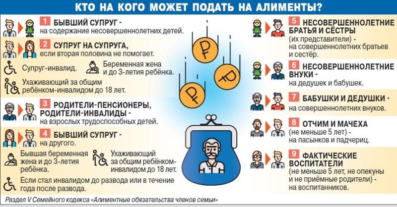 Инфографика: кто с кого может требовать алименты