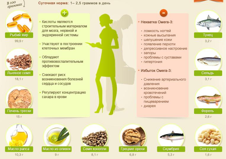 На инфографике показана польза жиров омега-3